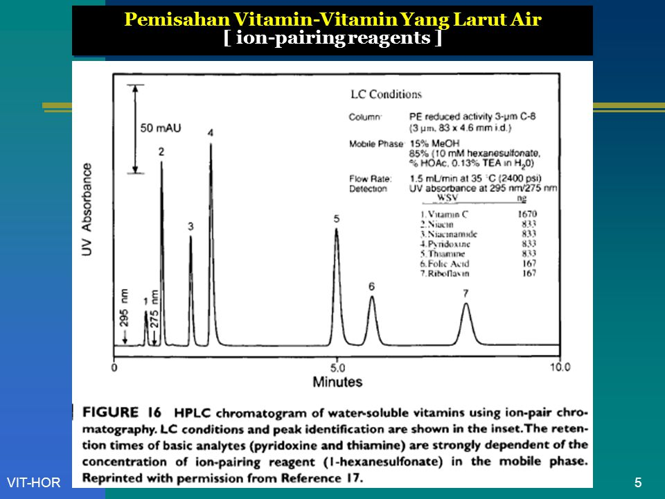 Pemisahan Vitamin-Vitamin Yang Larut Air [ ion-pairing reagents ]